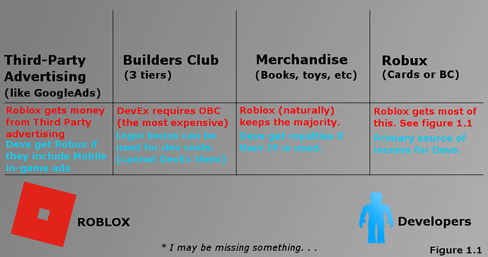 Roblox Payout Rates Give Developers A Fair Devex Rate Website Features Roblox Developer Forum