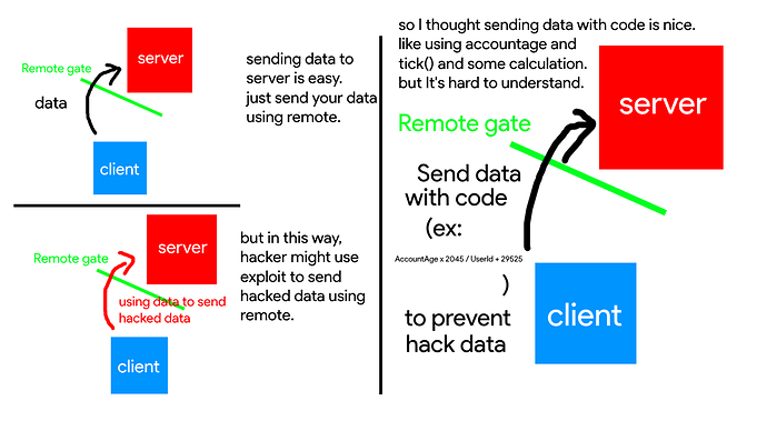 How To Send The Client Data To Server And Prevent Hackers