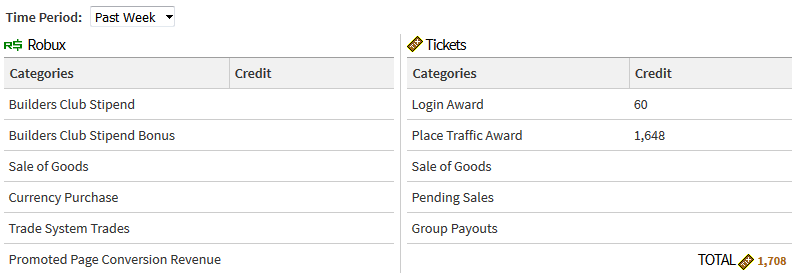 Place Traffic Award Not Being Distributed Entirely Web Bugs - roblox ticket number