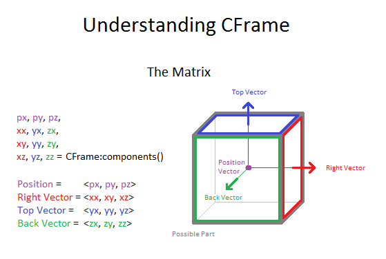 How to think about CFrames - Community Tutorials - Roblox